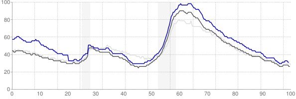 Lakeland, Florida monthly unemployment rate chart